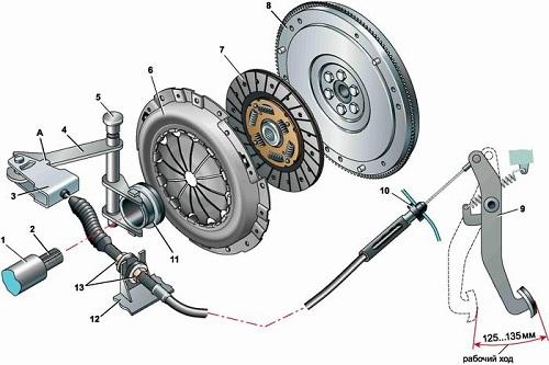 Как работает сцепление легкового авто